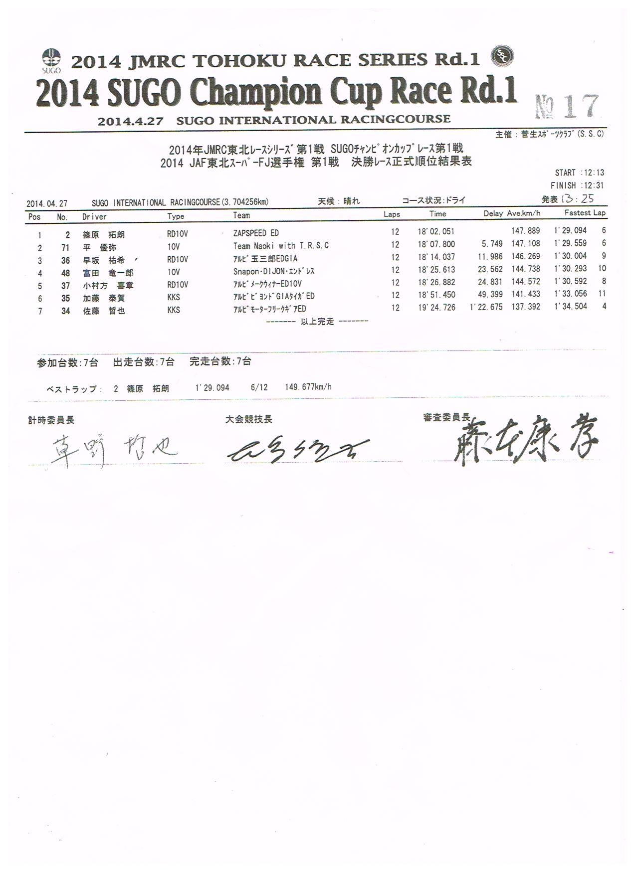 2014東北Rd.1決勝リザルト