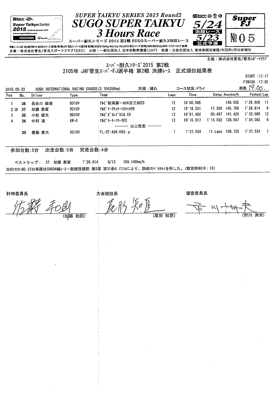 2015東北Rd.2決勝結果